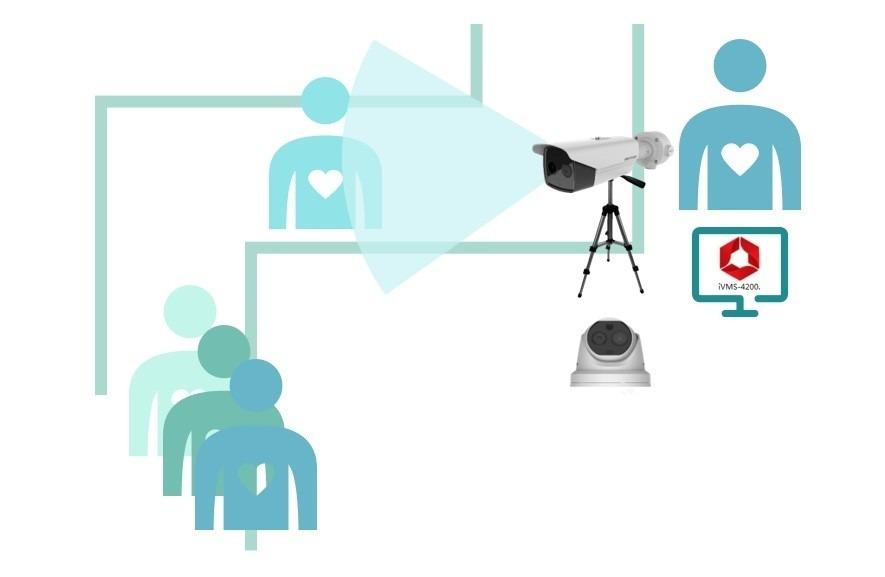 Fever Screening turret-bullet-camera 1